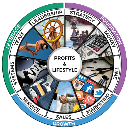 9 Keys for Profit and Lifestyle